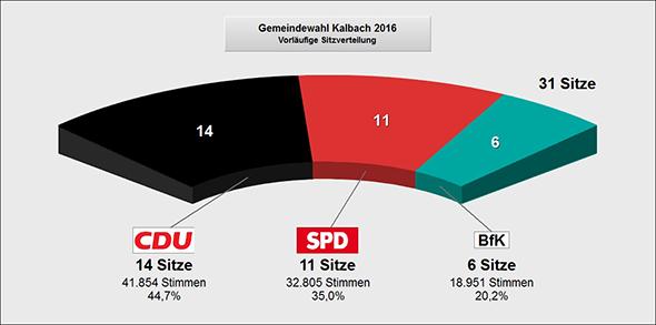 Gemeindewahl Kalbach 2016